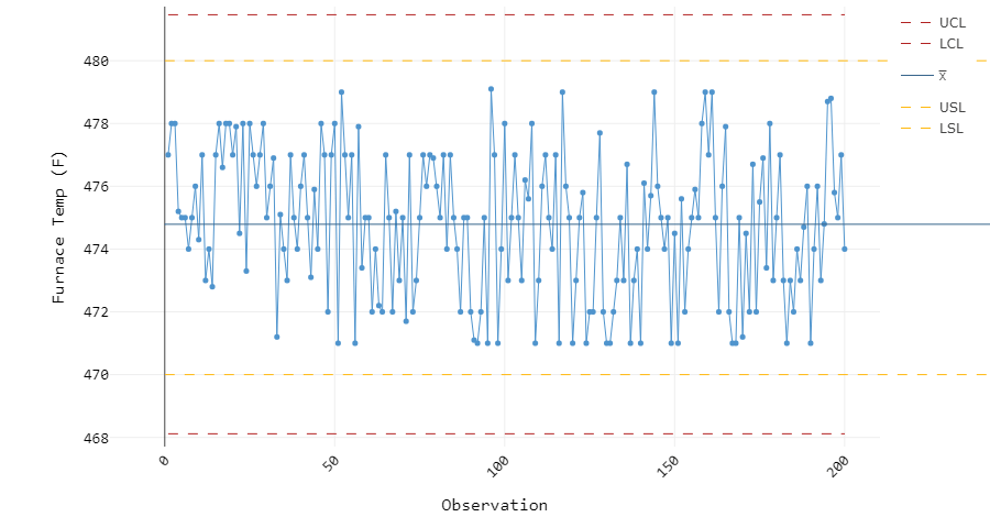 Figure 3: Furnace temperature control chart