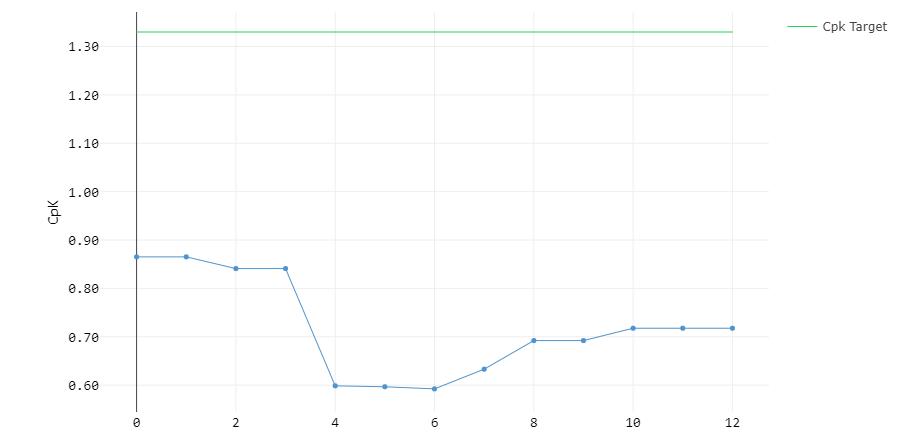 Figure 4: Long-term Cpk plot of furnace temperature