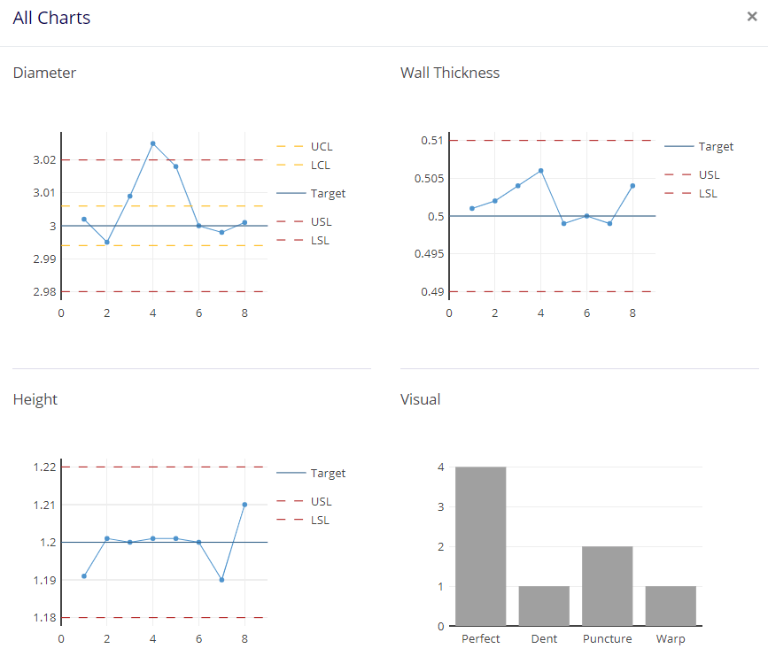 all trendable charts